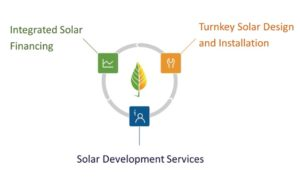 Turnkey Solar Development