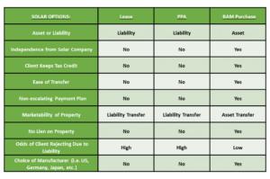 BAM Purchase vs Lease vs PPA